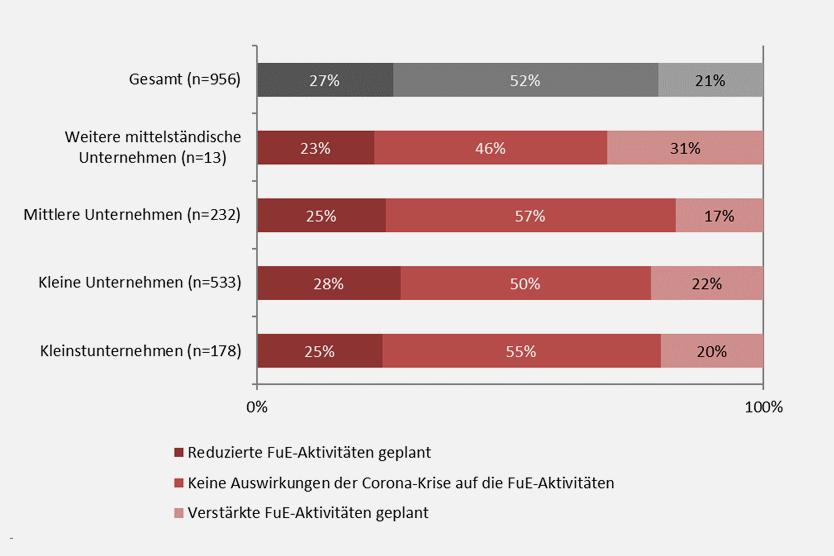 Tabelle aus der RKW Studie / Wirkungsanalyse ZIM Förderung